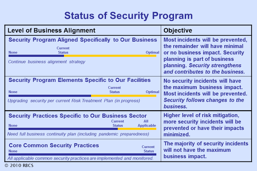Rate Your Security Program | RBCS - Ray Bernard Consulting Services