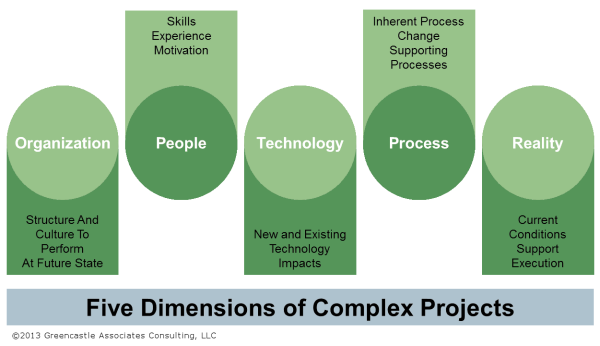 Illustration: Five Dimensions of Complex Projects