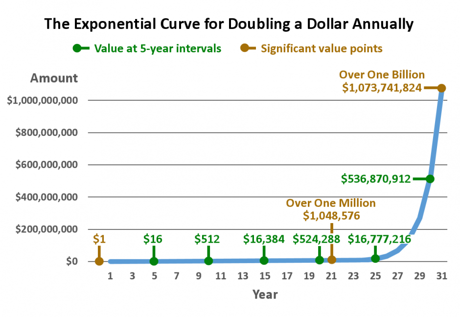 Figure 1 - Exponential Curve for Doubling a Dollar