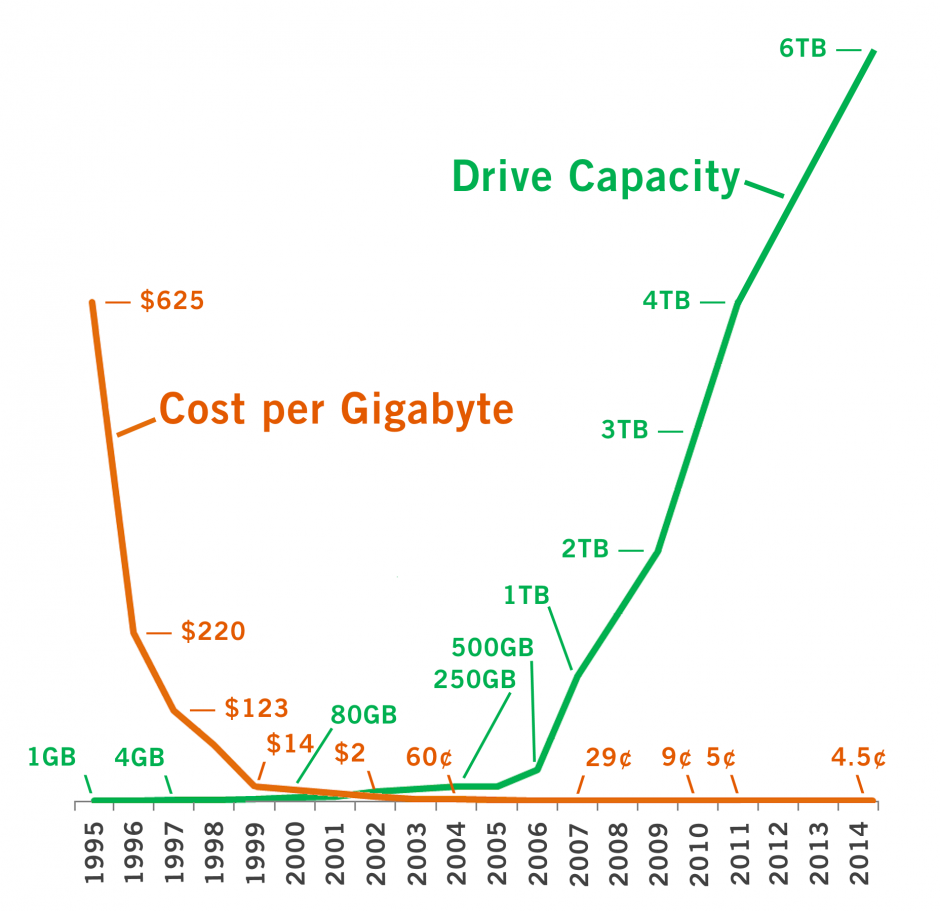 Figure 2 - Hard drive cost and capacity trends