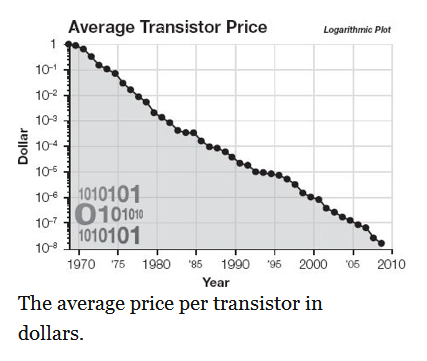 Average Transistor Price