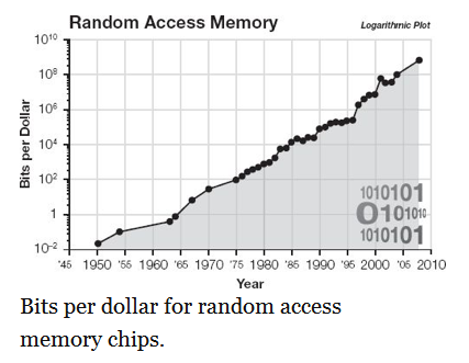 Bits per Dollar for Random Access Memory