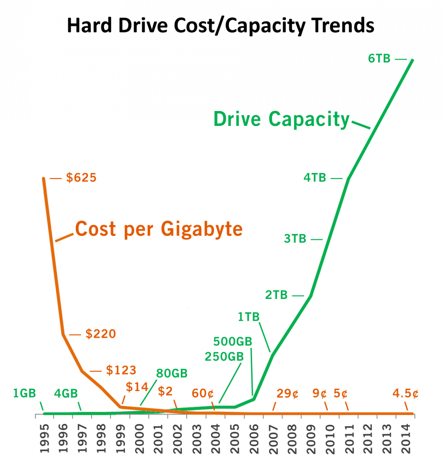 Hard drive cost and capacity trends