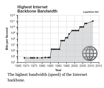 Highest Internet Backbone Bandwidth