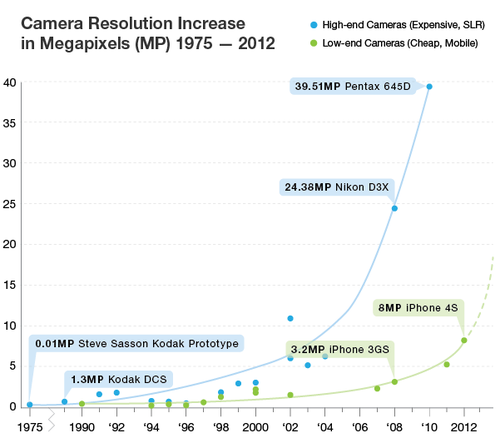Kurzweil's Graph of Camera Resolution Growth