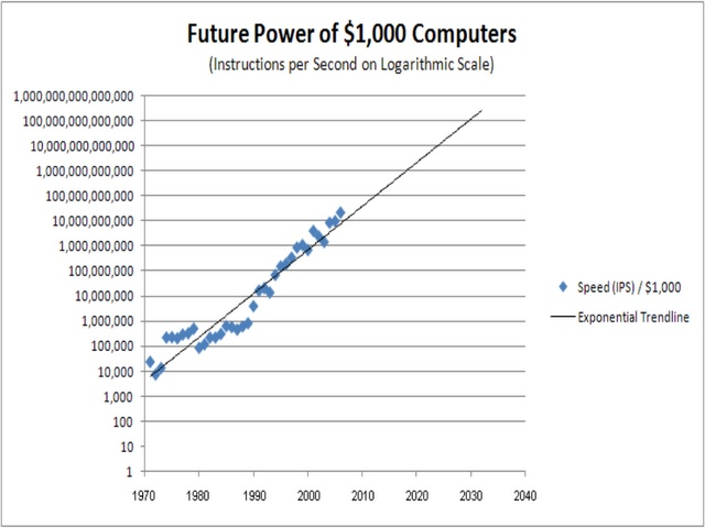 Future power of $1,000 computers