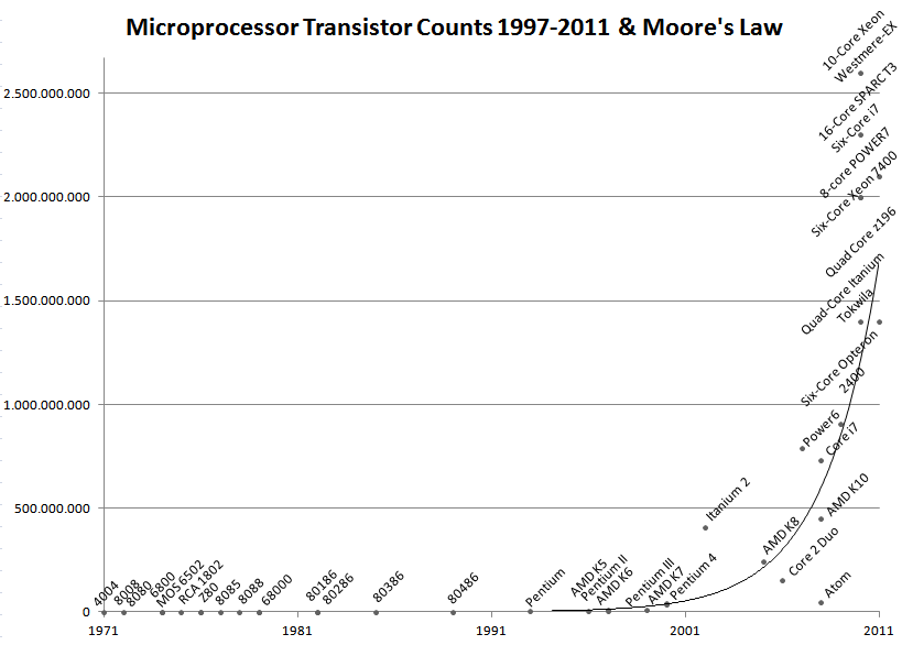 Wikipedia's Linear Graph of Moore's Law