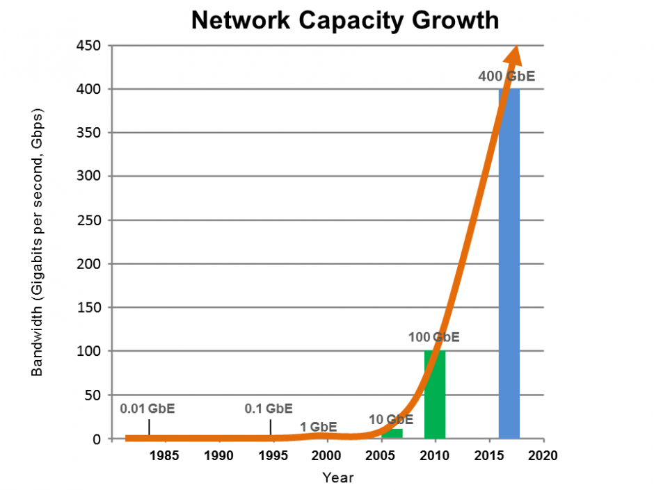 network-capacity-growth