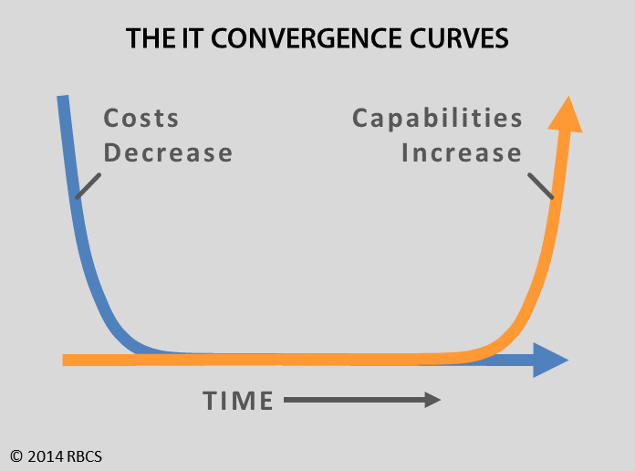 The IT Convergence Curves