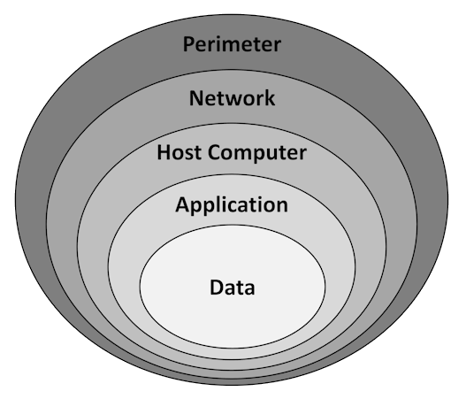 Figure-2-IT-Layers-of-Security