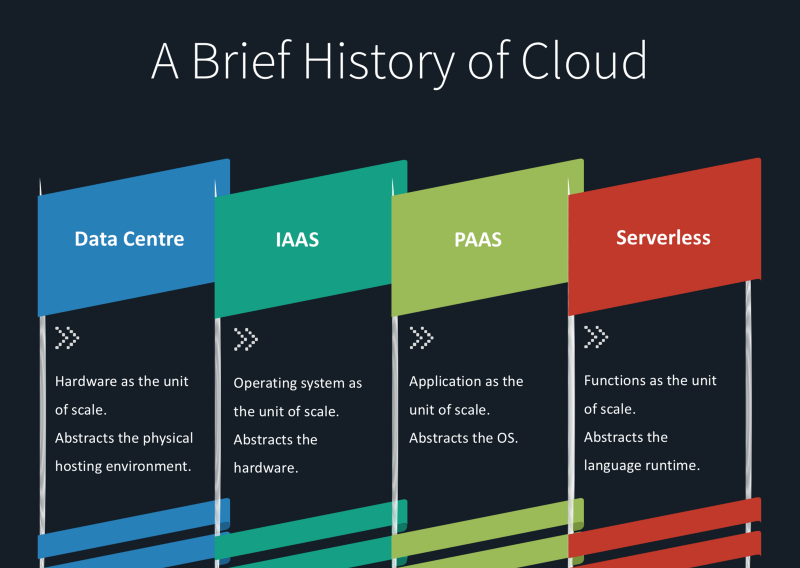 Brief History of Cloud