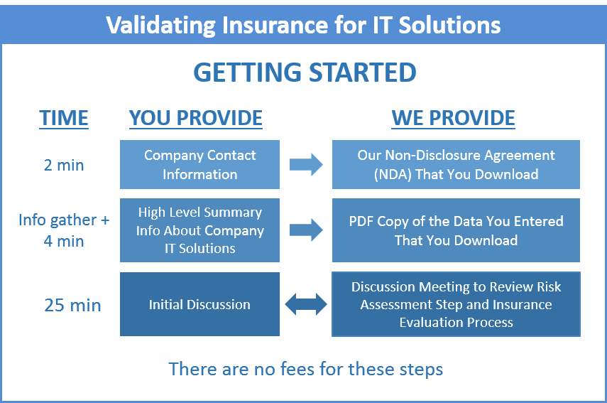 Diagram of initial steps for Insurance Evaluation for IT Solutions